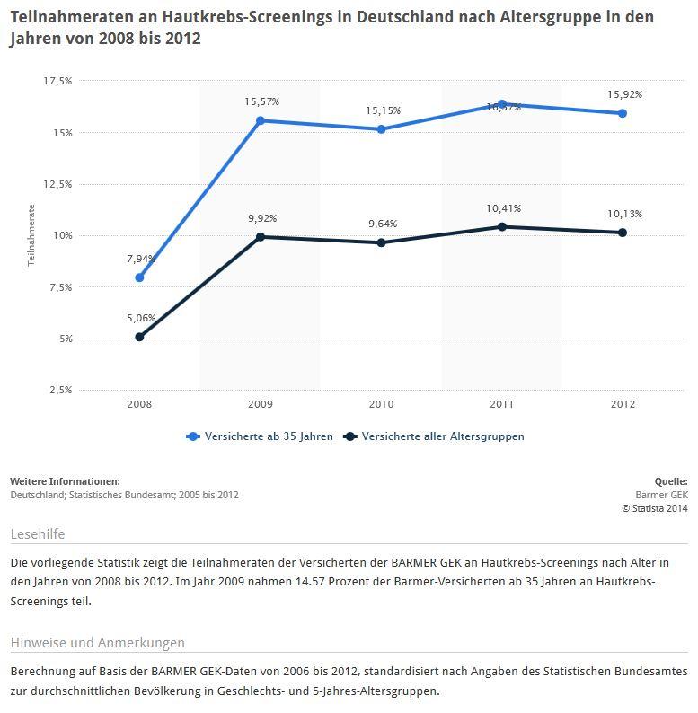 Hautkrebs-Screenings - Teilnahmeraten in Deutschland nach Alter bis 2012 (Quelle: STATISTA / Barmer GEK)